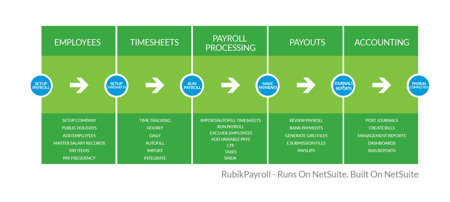 payroll processing Find and compare payroll software free sage payroll full service manages the complexity and accuracy of processing payroll for you.